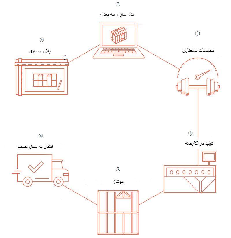فرایند تولید ویلای lsf